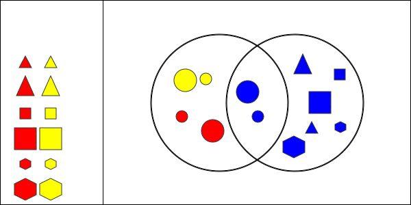 Interactivate: Venn Diagram Shape Sorter