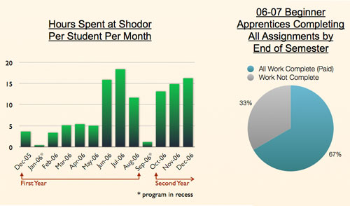 Hours spent at Shodor per student per month